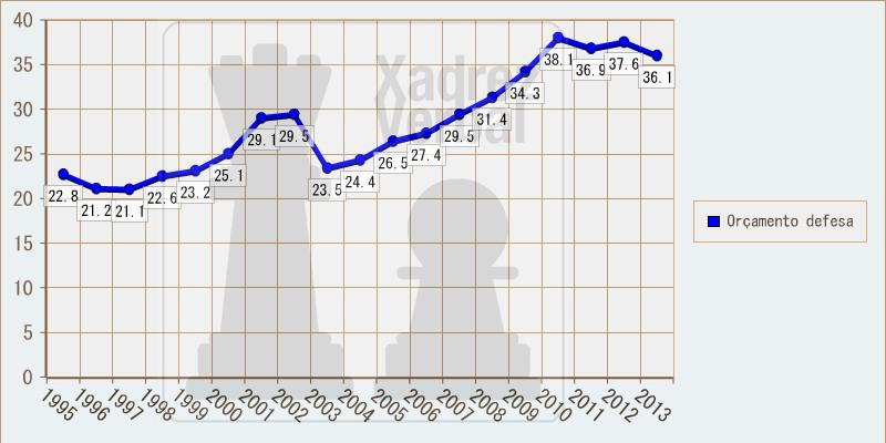 Orçamento militar brasileiro, em bilhões de dólares. Valores constantes na data base de 2011.