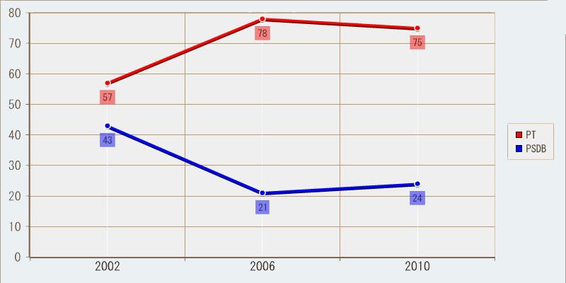Histórico eleitoral para Presidente; segundo turno em Pernambuco. Percentuais arredondados.