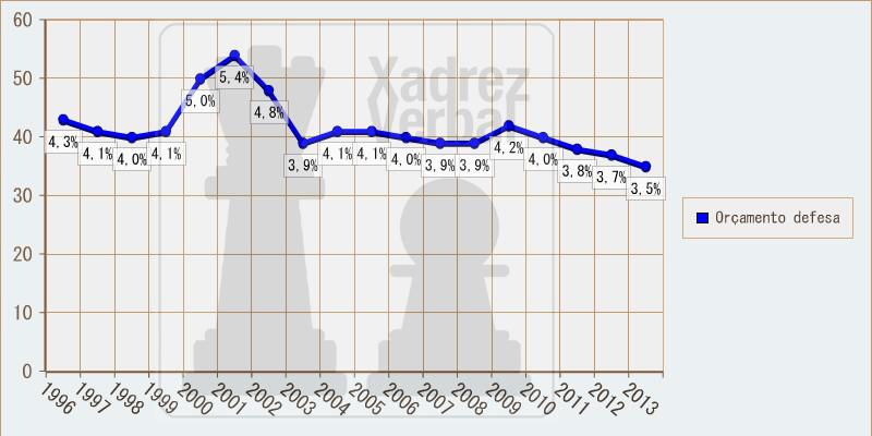 Proporção dos gastos em defesa no Brasil, em relação ao orçamento federal