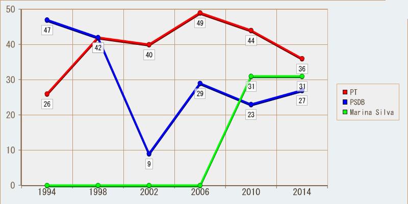 Histórico eleitoral para Presidente; primeiro turno no Rio de Janeiro. Percentuais arredondados.