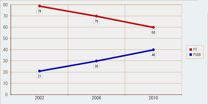 Histórico eleitoral para Presidente; segundo turno no Rio de Janeiro. Percentuais arredondados.