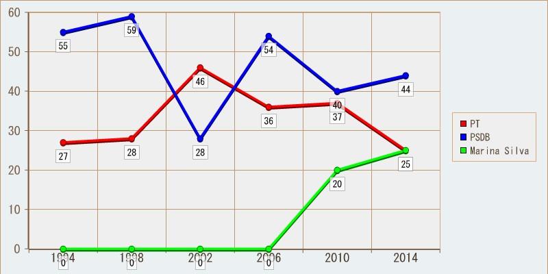 Histórico eleitoral para Presidente; primeiro turno em São Paulo. Percentuais arredondados para cima.