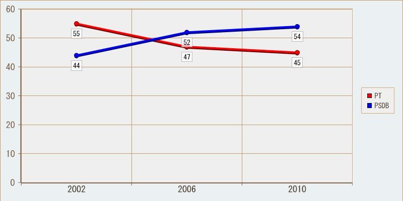 Histórico eleitoral para Presidente; segundo turno em São Paulo. Percentuais arredondados para cima.