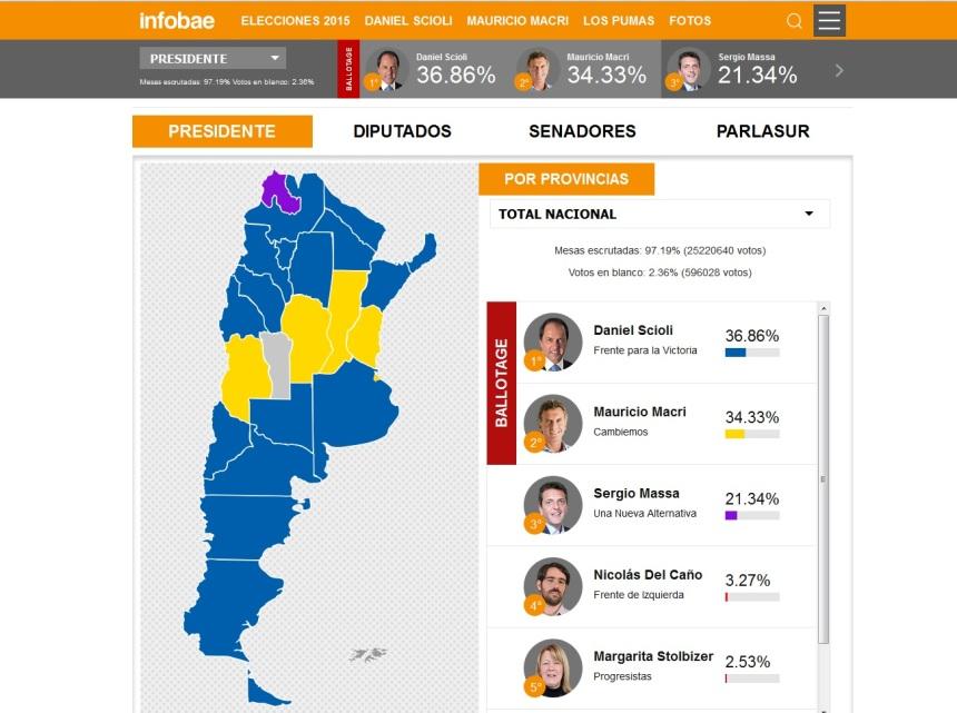 Mapa dos candidatos vencedores em cada província forma curiosamente a camisa do Club Atlético Boca Juniors